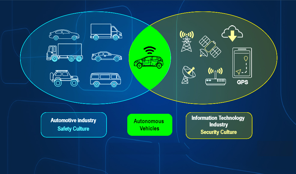 Automotive Cyber Security: Protecting the Vehicular Network